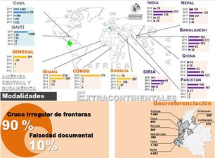 Cuadro estadístico con la procedencia de los inmigrantes llegados a Colombia (cortesía de Migración Colombia)