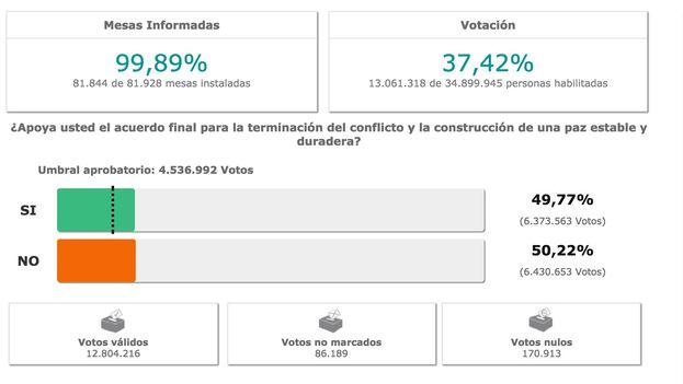 Datos del conteo de votos del plebiscito según la Registraduría Nacional.
