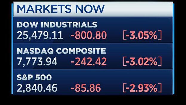 El desplome del Dow Jones, que repercutió en todas las bolsas internacionales, hace saltar las alarmas sobre una eventual recesión.