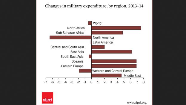 Gráfico de la variación en el gasto militar por región. (Sipri)