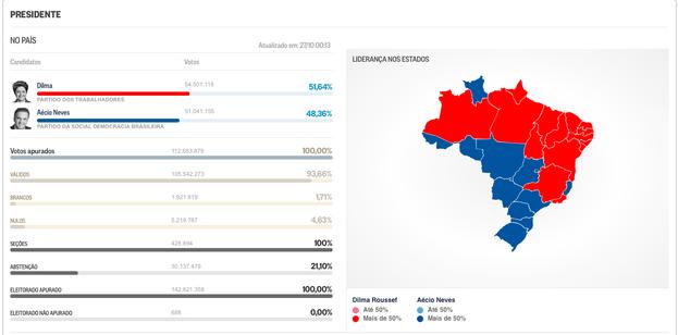 Infografía publicada en 'O Globo' con los resultados electorales