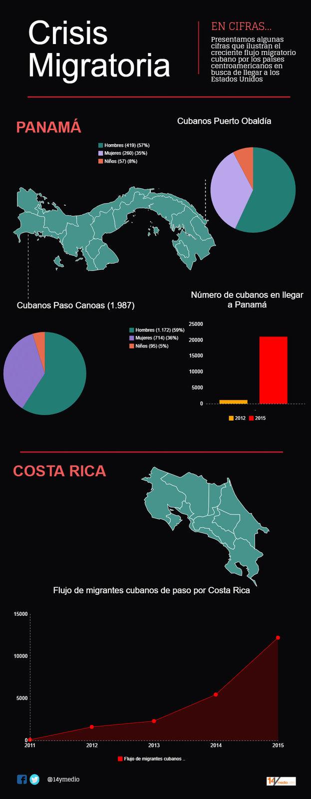 Cifras de migrantes cubanos en Centroamérica