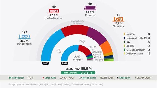 Resultados de las elecciones generales en España este 20 de diciembre. (EFE)