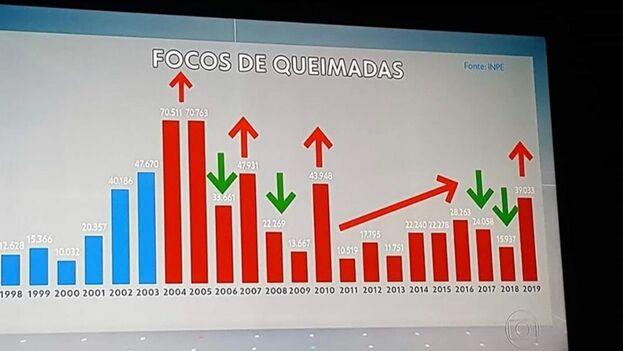 Un gráfico oficial muestra una comparación del número de incendios en la Amazonia en los gobiernos anteriores a Bolsonaro. (Cortesía)