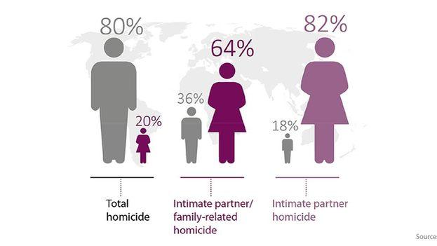El informe constata que, frente al escaso número de mujeres asesinadas, el número se dispara cuando el asesino es la pareja. (UNODC)