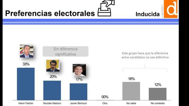 La última encuesta de Datanálisis pone por delante de Maduro a Falcón. (Datanálisis)