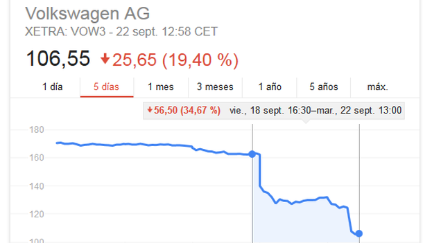Desde que estalló el escándalo el pasado viernes, Volkswagen ha perdido un 25% en bolsa