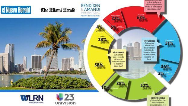 Un gráfico del sondeo realizado por la firma Bendixen&Amandi. (El Nuevo Herald)
