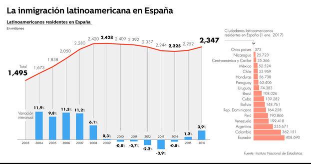 La inmigración latioamericana en España. (Bez)