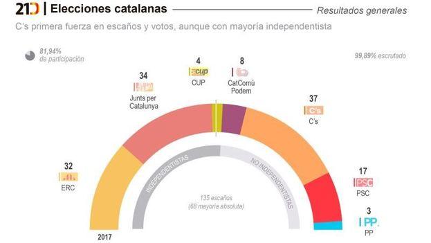 Por primera vez ha ganado en escaños y en votos un partido no nacionalista, Ciudadanos, que no gobierna ni una sola alcaldía en Cataluña. (EFE)