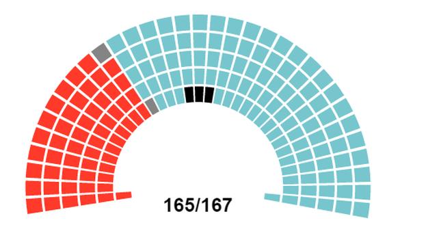 La oposición obtuvo un 64,07% de los votos emitidos y el PSUV un 32,93%. (CNE)