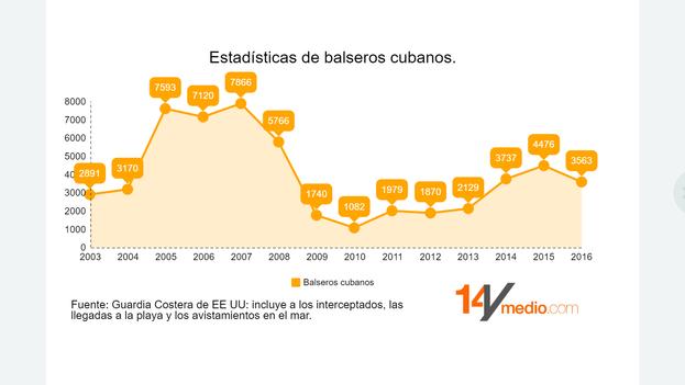 Desde el restablecimiento de relaciones con EE UU ha vuelto a aumentar el número de cubanos que intentan llegar en balsa al otro lado del Estrecho. (14ymedio)