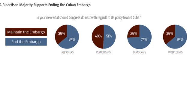 Los resultados del sondeo divulgado por #Cubanow.