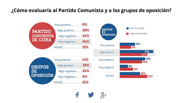 Solo los encuestados de más de 50 años se pronuncian en mayoría contra los grupos de oposición.