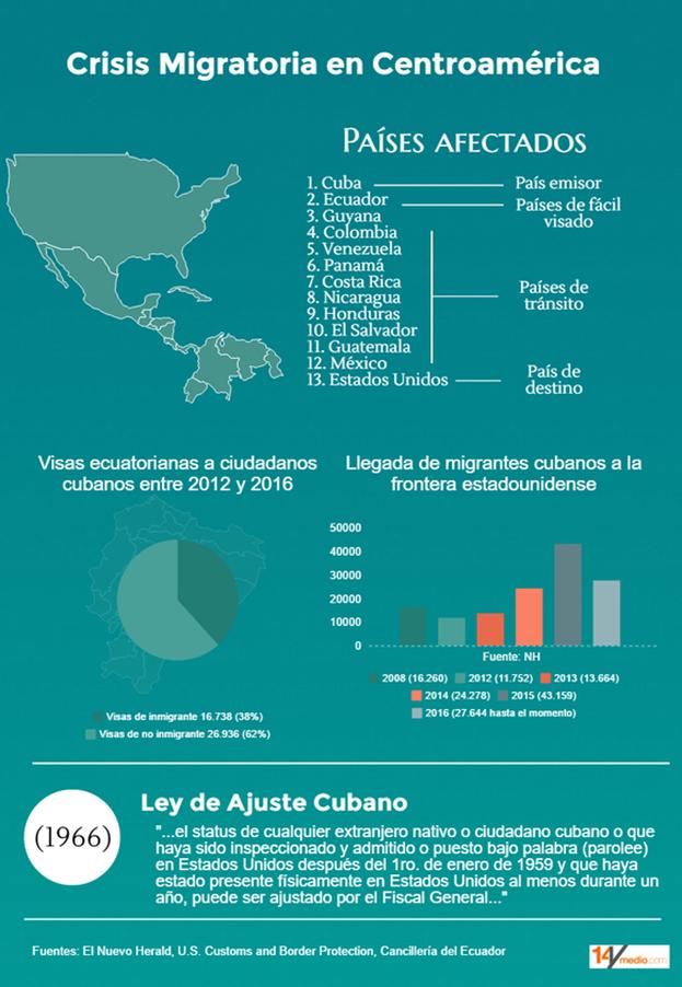 Datos y cifras para comprender la crisis de migrantes cubanos en Centroamérica. (14ymedio)