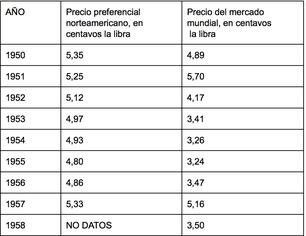 Elaborada a partir del Anuario Azucarero de Cuba. 1958 y Cuba y la economía azucarera mundial