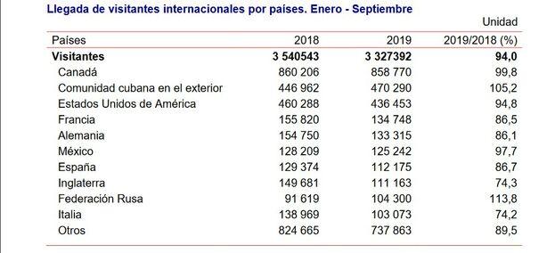 Estadísticas de la ONEI sobre turismo hasta septiembre.