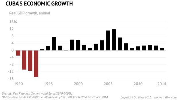 Gráfico crecimiento económico anual de Cuba desde 1990. (Stratford)