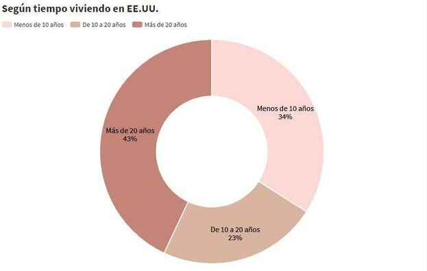 Gráfico que muestra la distribución de cubanos en Estados Unidos según la cantidad de años que llevan viviendo en ese país. (Inventario)