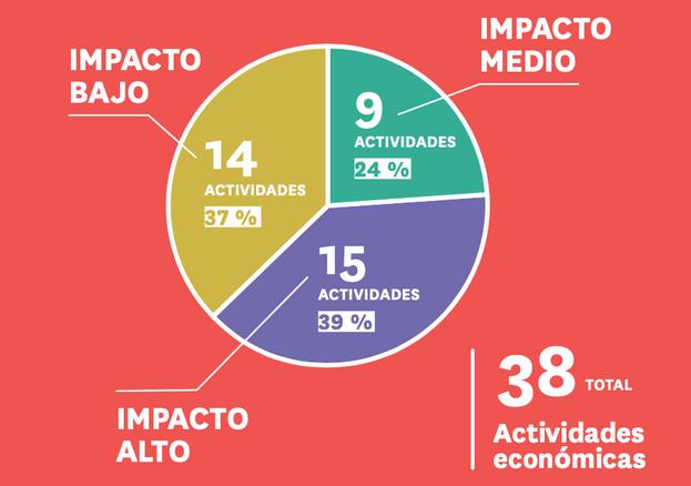 Niveles de impacto de la pandemia en el sector privado cubano, según el tipo de negocio. (Auge/Fuente de datos de 2016)