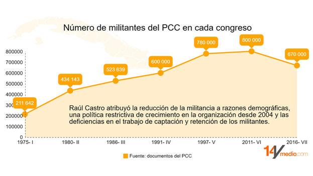 Número de militantes del PCC en cada congreso