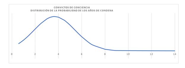 Prisioners Defenders ha analizado también la duración de las condenas, cuya media está en los 3 años y 8 meses, dos meses más que el año anterior.