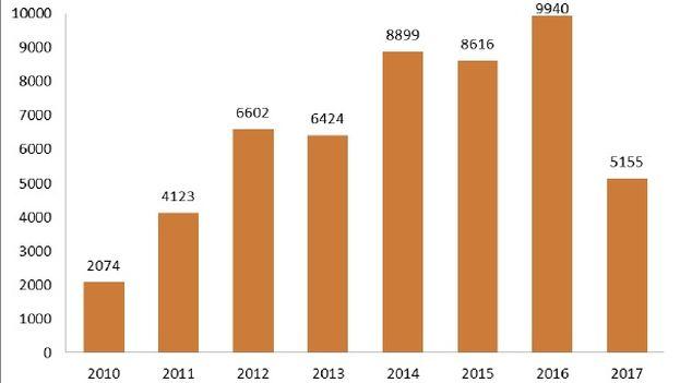 Tasa de detenciones por motivos políticos en la Isla en los últimos siete años. (CCDHRN)