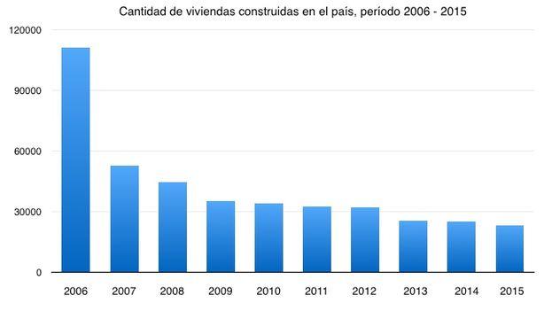 Viviendas construidas entre 2006 y 2015. (14ymedio)