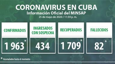 Los datos oficiales del covid-19 en Cuba han sido actualizados hasta la medianoche de este 25 de mayo de 2020 había en Cuba. (Minsap)