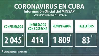 Los datos oficiales del covid-19 en Cuba han sido actualizados hasta la medianoche de este 30 de mayo de 2020 había en Cuba. (Minsap)