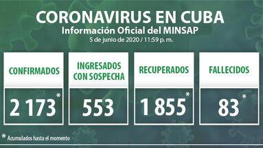 Los datos oficiales del covid-19 en Cuba han sido actualizados hasta la medianoche de este 5 de junio de 2020 había en Cuba. (Minsap)