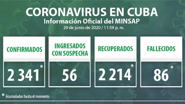 Los datos oficiales del covid-19 en Cuba han sido actualizados hasta la medianoche de este 29 de junio de 2020 había en Cuba. (Minsap)