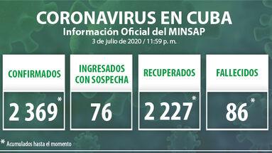 Los datos oficiales del covid-19 en Cuba han sido actualizados hasta la medianoche de este 3 de julio de 2020 había en Cuba. (Minsap)