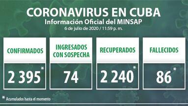 Los datos oficiales del covid-19 en Cuba han sido actualizados hasta la medianoche de este 6 de julio de 2020 había en Cuba. (Minsap)