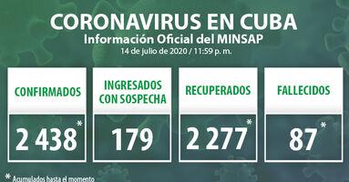 Los datos oficiales del covid-19 en Cuba han sido actualizados hasta la medianoche de este 14 de julio de 2020 había en Cuba. (Minsap)