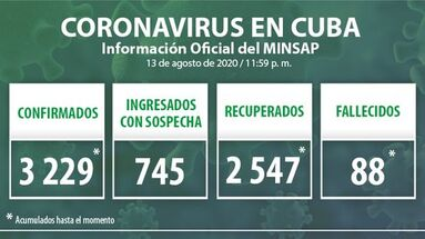 Según datos oficiales, en Cuba se confirmaron 56 nuevos casos de covid-19 durante la jornada del 13 de agosto. (Minsap)