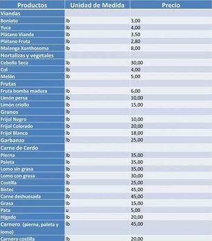 Los nuevos precios 'topados' afectan a los vegetales, las viandas y las frutas, pero también a la carne de cerdo. (CAP)