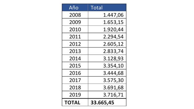 Remesas a Cuba (millones de dólares), 2008-2019. (Havana Consulting Group)