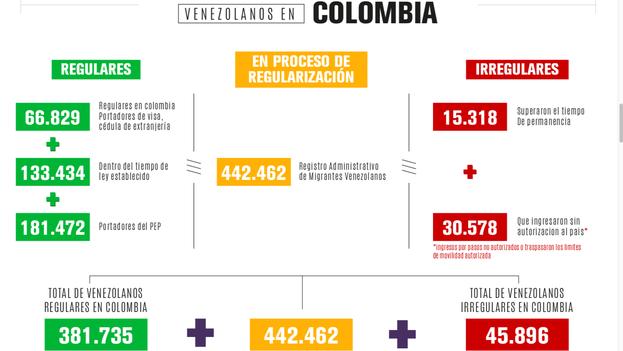 Fragmento de la infografía de Migración Colombia con los datos ofrecidos este miércoles
