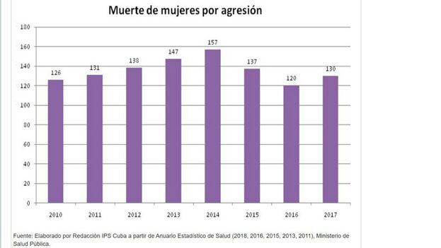 Gráfico con las estadísticas de muertes de mujeres por agresiones en Cuba según datos del Anuario Estadístico de Salud del Ministerio de Salud Pública.