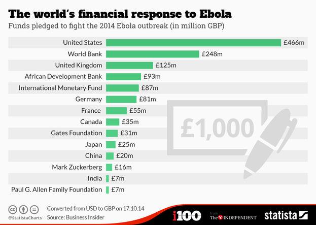 Contribuciones en libras esterlinas, según una gráfica del portal Statista publicada en 'The Independent'