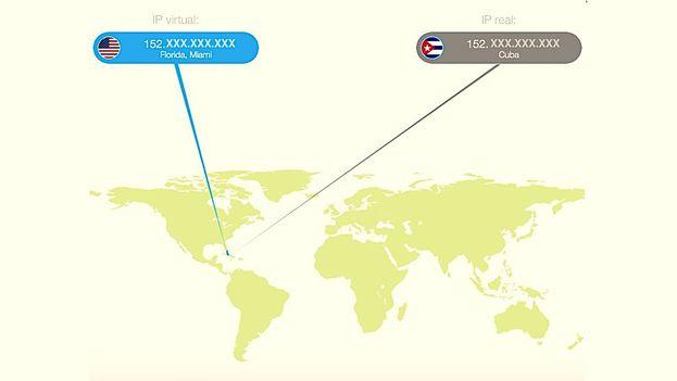 Las redes privadas virtuales no solo evitan la censura mediante una conexión segura sino que logran que la visita a los sitios censurados aparezca bajo una ubicación geográfica diferente. (14ymedio)